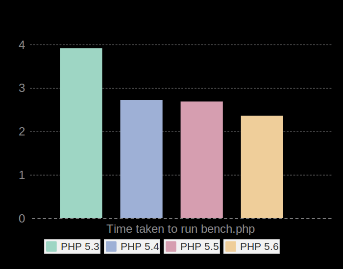 PHP 5.6 Performance