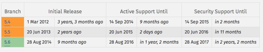 PHP - wspierane wersje 2015